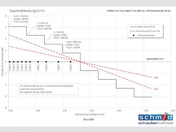 Logiciel de mesure pour le système de composite bois/béton